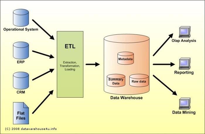 Data Warehouses Whizlabs Blog