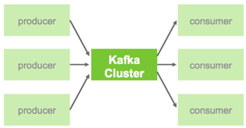Kafka consumer broker