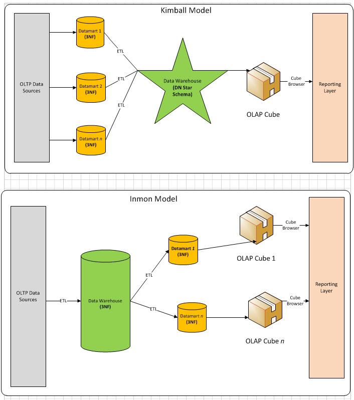 Dimensional Modeling Whizlabs Blog