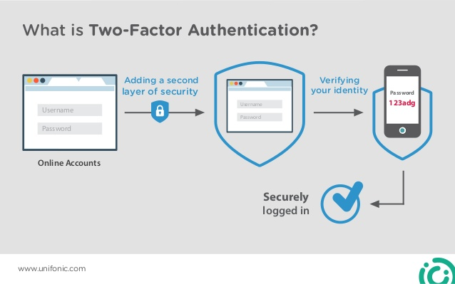 Two Factor Authentication - Whizlabs