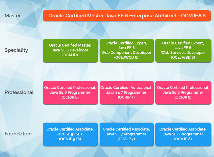 Oracle Java Certification Exams