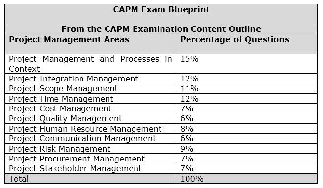 how to prepare for capm certification whizlabs blog