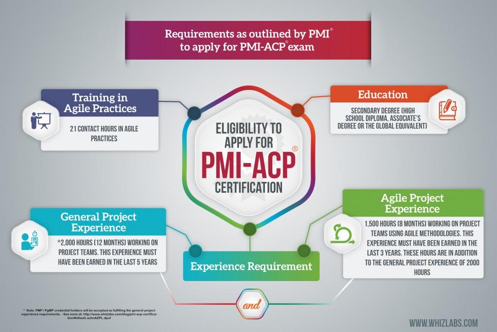 PMI-ACP Eligibility Infographics