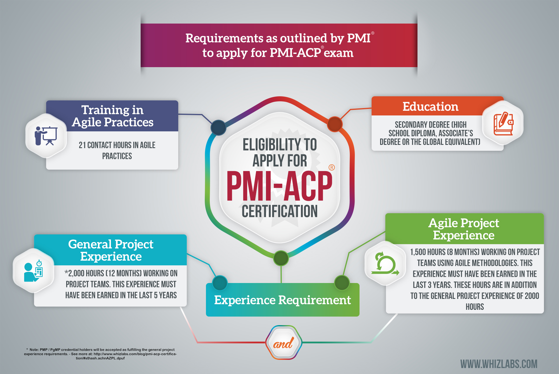 Ultimate Guide For Preparing Pmi Acp Certification Exam Dont Miss