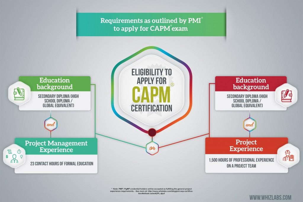 CAPM Eligibility - InfoGraphics