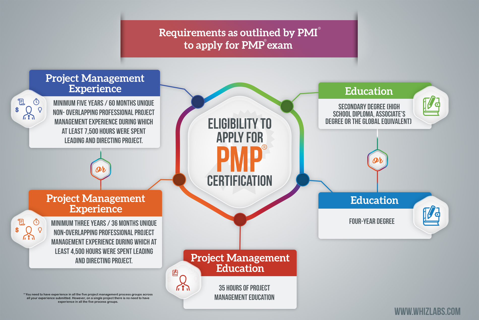 Ultimate guide for preparing pmp certification exam dont miss pmp infographics xflitez Choice Image