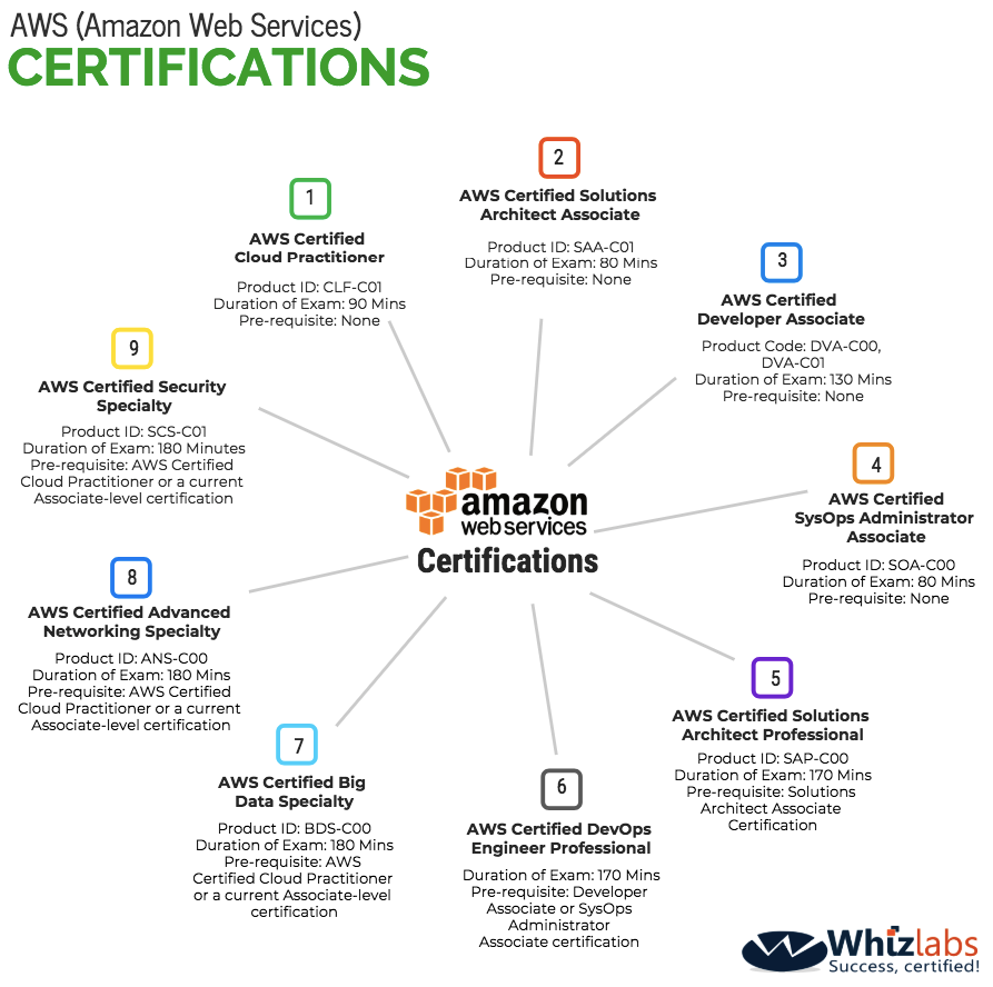 Aws Certification Training Courses Whizlabs