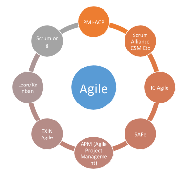 List of Agile Certifications