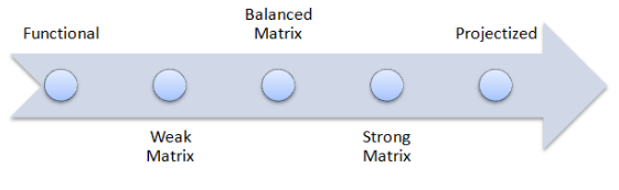 organizational-matrix