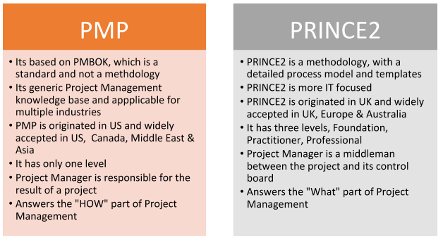 PMP and PRINCE2