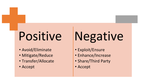 Types of Risk Response