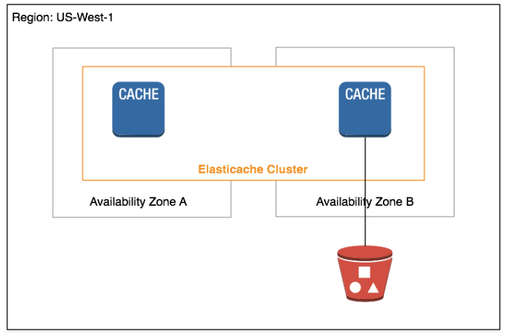 ElastiCache Cluster