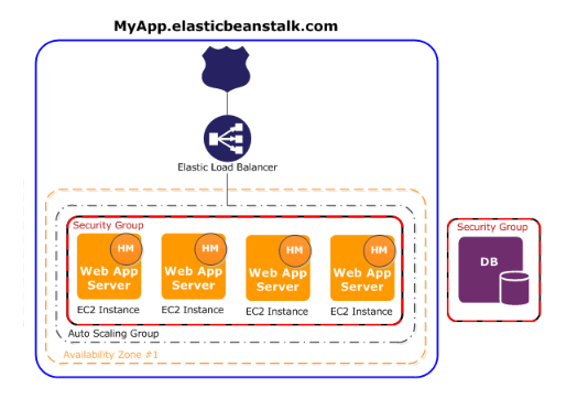 Aws Elastic Beanstalk Solution For Quick Deployment And