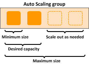Auto Scaling group size limits