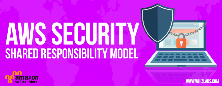 Shared responsibility model in AWS