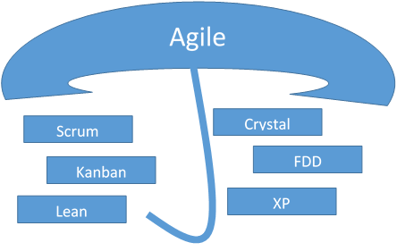 Difference between Agile and Scrum