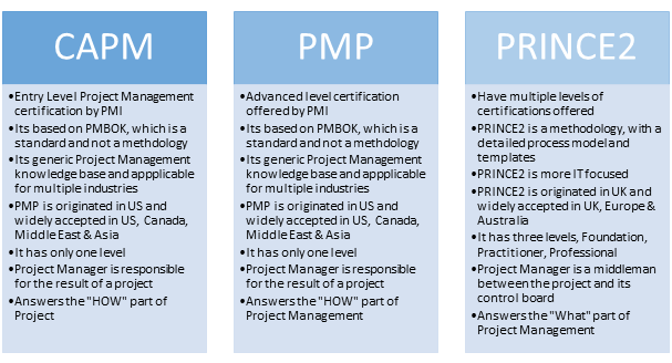 pmp vs capm vs prince2 - which one's right for you? - whizlabs blog