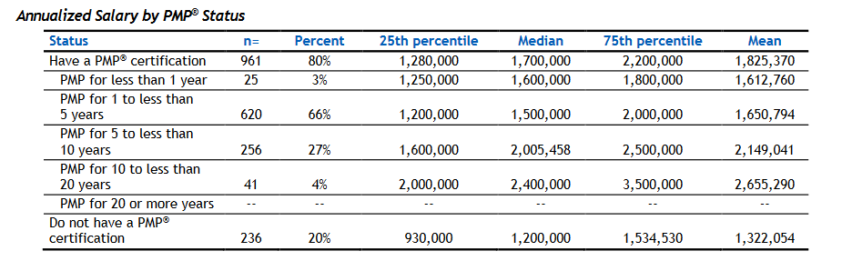 Annualized Salary by PMP status