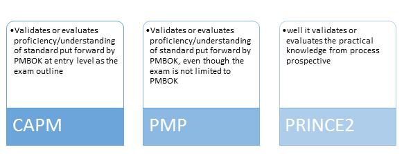 Validation in exam