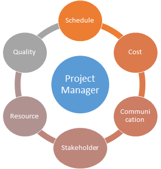 Responsibilities of Project Managers
