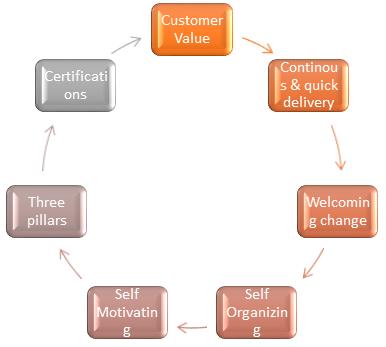 Basic aspects of Agile