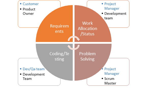 Multidimensional view of Scrum Roles