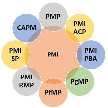 Spectrum of PMI certifications