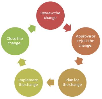 Change Management Flow