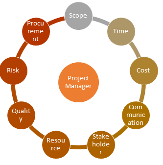 Project Manager as core center with all the dimensions running around it