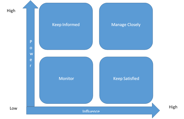 Grids helpful for Stakeholder analysis