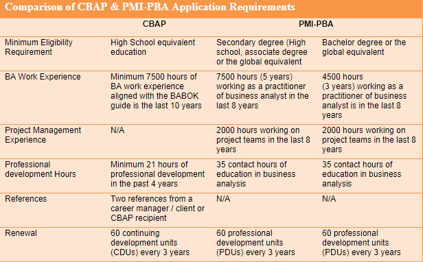 Comparison of Application Requirement CBAP Vs PMI-PBA