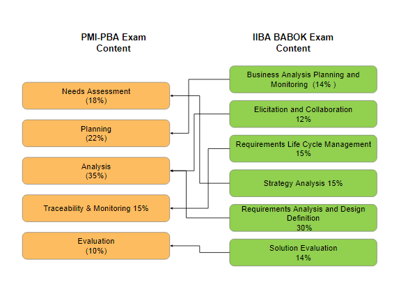 Comparison of PBA Domain Vs CBAP Knowledge Area (Source PMI)