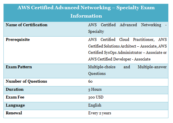 AWS Certified Advanced Networking Specialty Exam Information