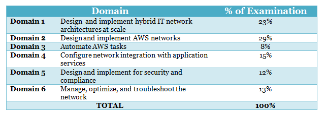 AWS Certified Advanced Networking Specialty Blueprint