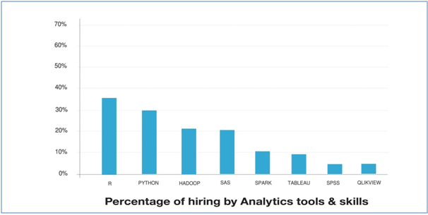 Job Trends for Big Data Professionals in India - Whizlabs Blog