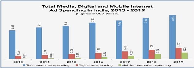Big Data Professionals in India