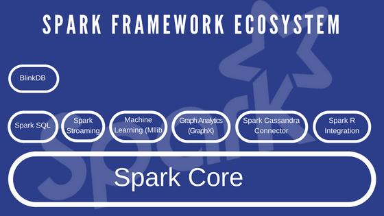 Spark Framework Ecosystem