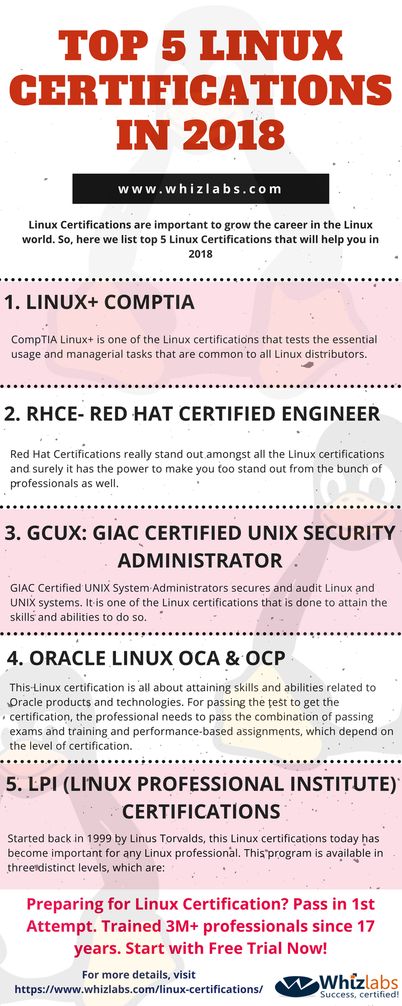 Top 5 Linux Certifications In 2018 Whizlabs Blog