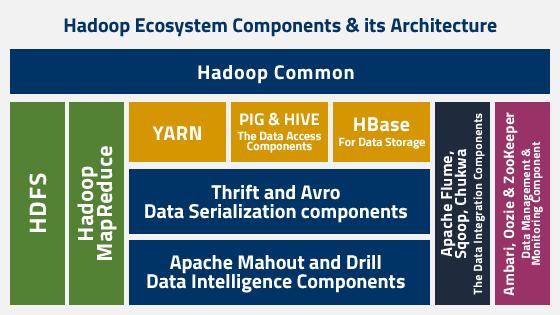 hadoop ecosysterm