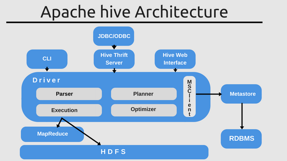 Apache Hive - A Faster and Better SQL on Hadoop - Whizlabs ...