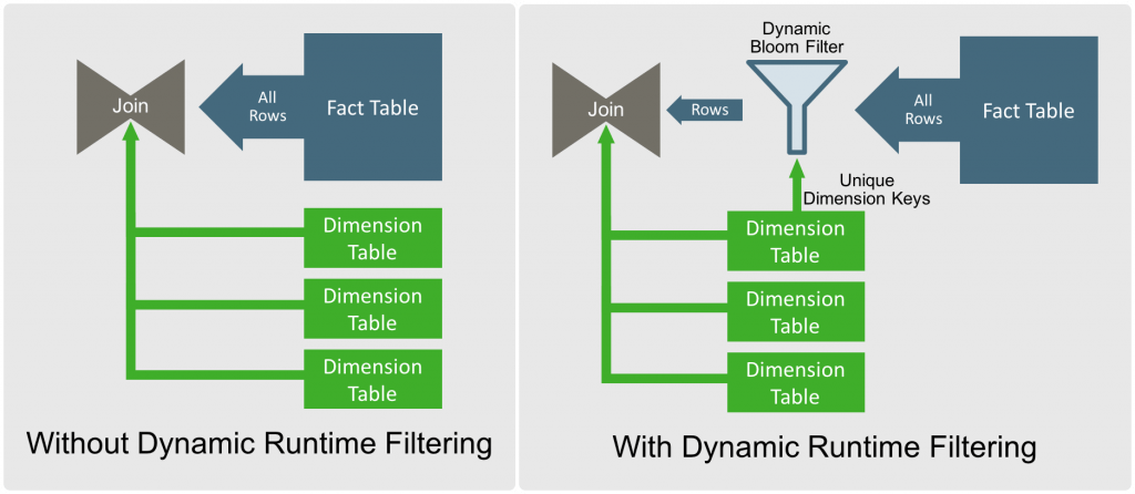 Dynamic Runtime Filtering
