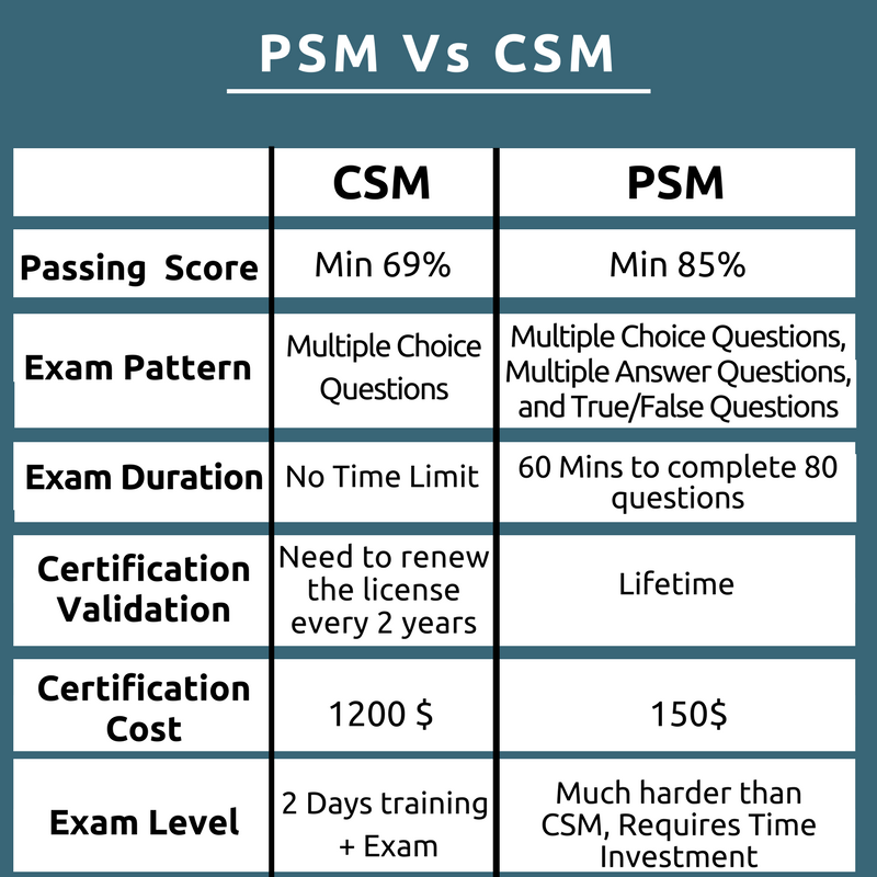 Difference Between Psm And Csm Psm Vs Csm Whizlabs Blog