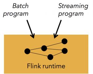 Apache Flink Runtime