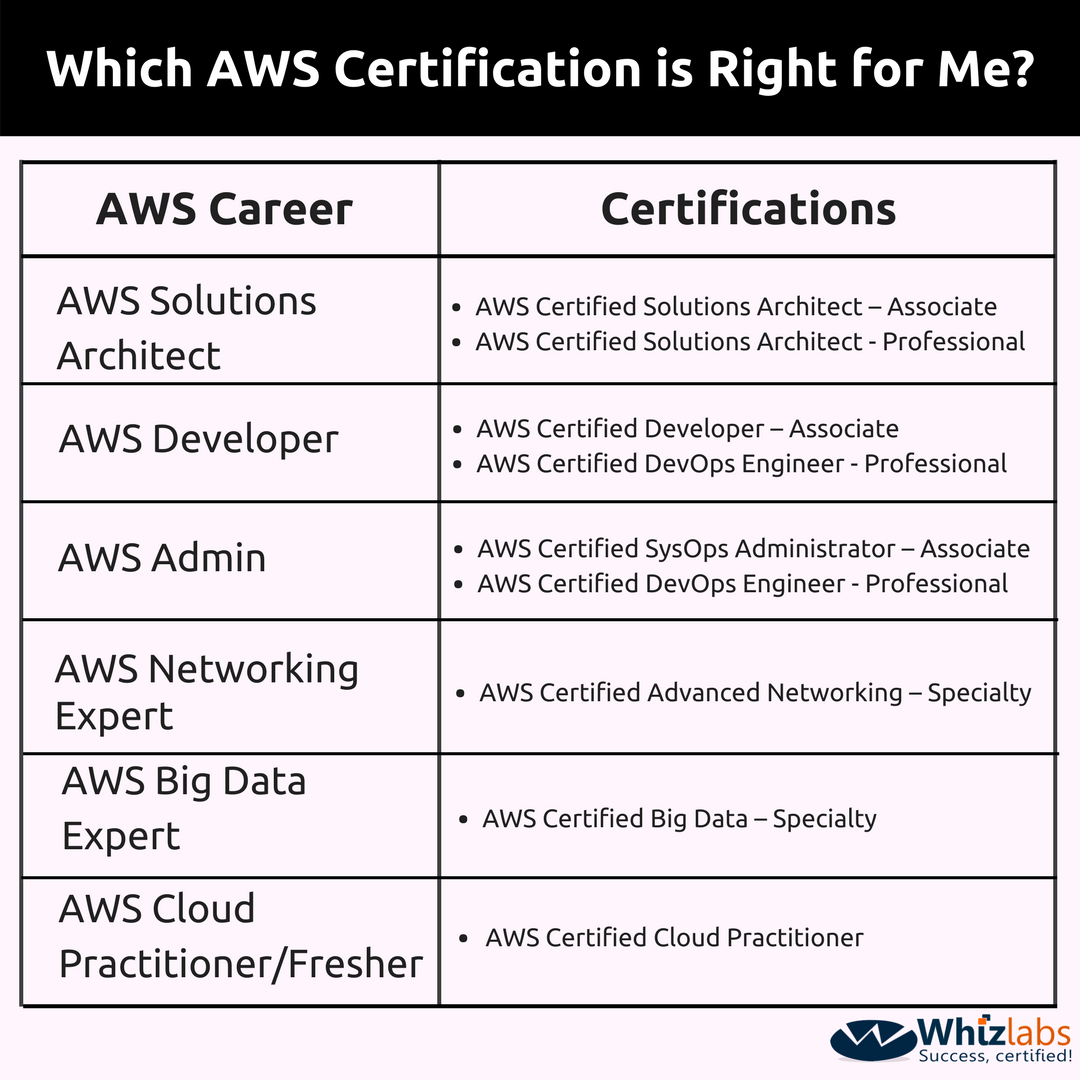 Aws Certifications Which One Should I Choose Whizlabs Blog