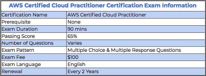 AWS Certified Cloud Practitioner Certification Exam Information