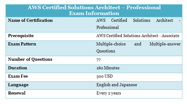AWS Certifications - Which One Should I Choose? [Updated] - Whizlabs