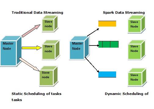Apache Spark Data Streaming