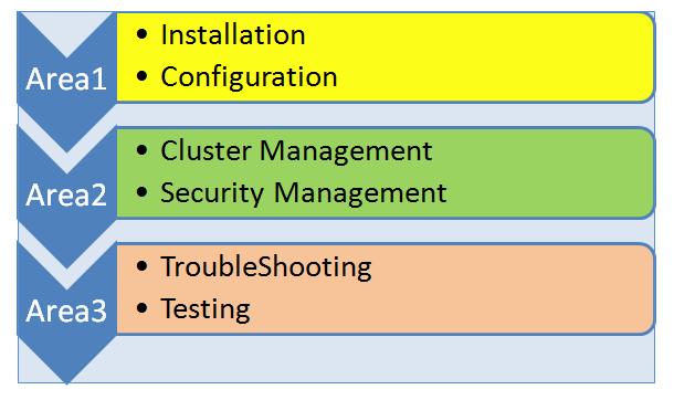 Cloudera Certification