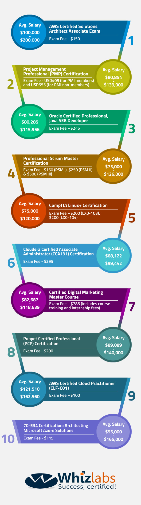 Top 10 It Certifications In 2018 Whizlabs Blog