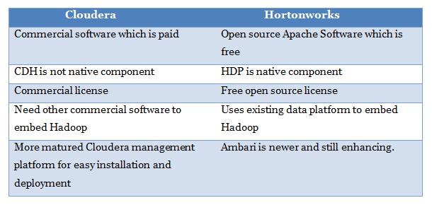 Is Cloudera or Hortonworks Better for Hadoop Certification
